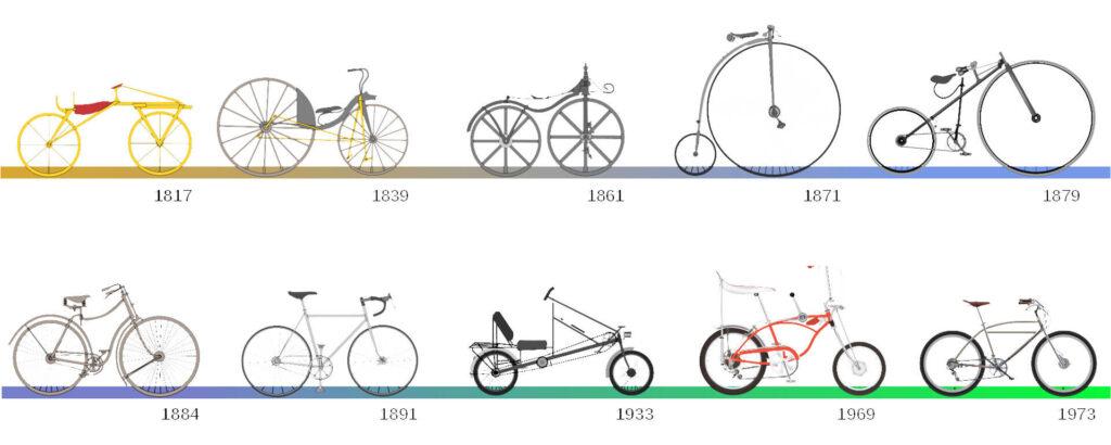 Le vélo : un véhicule en constante évolution