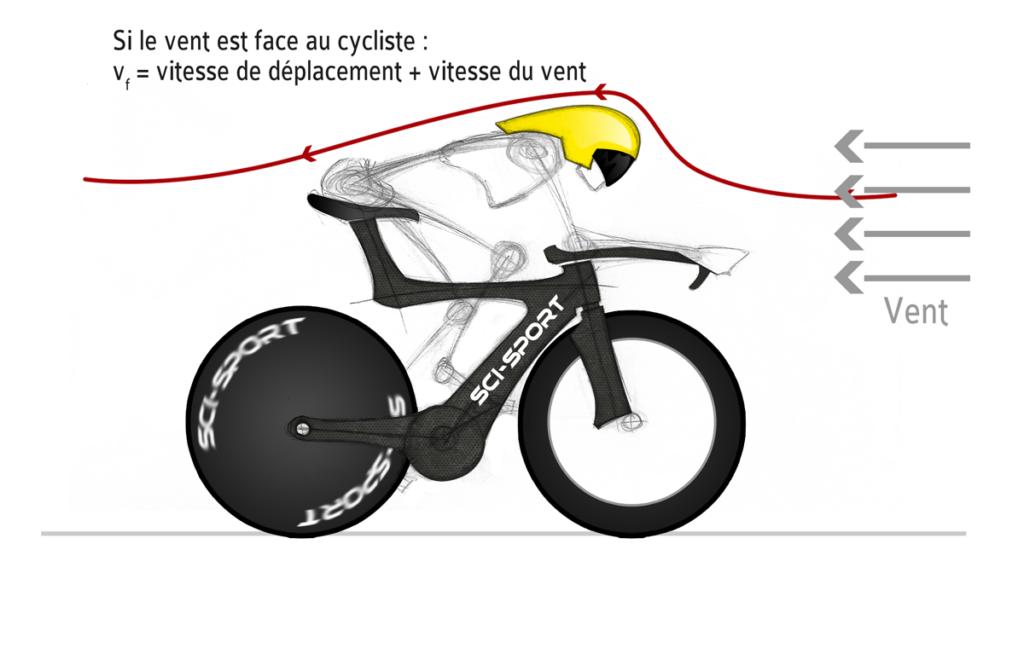 Qu'est ce qui influence la vitesse d'un vélo.